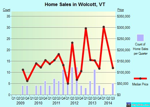 Wolcott,VT real estate house value index trend