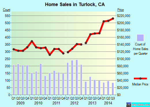 Turlock,CA real estate house value index trend