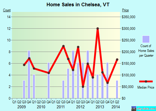 Chelsea,VT real estate house value index trend