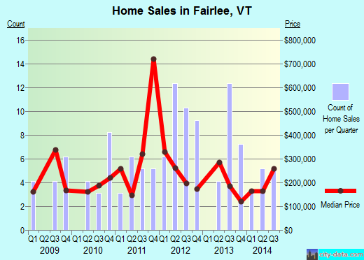 Fairlee,VT real estate house value index trend