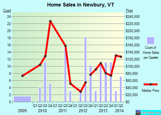 Newbury,VT real estate house value index trend