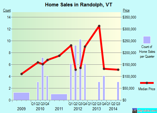 Randolph,VT real estate house value index trend