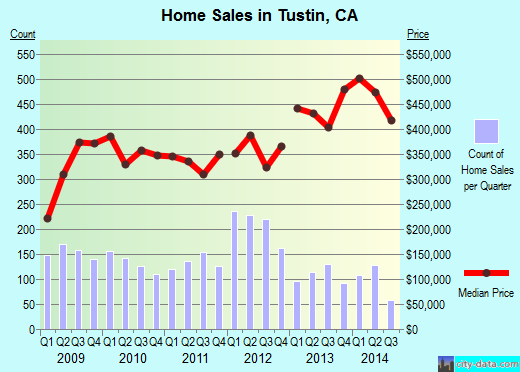 Tustin,CA real estate house value index trend
