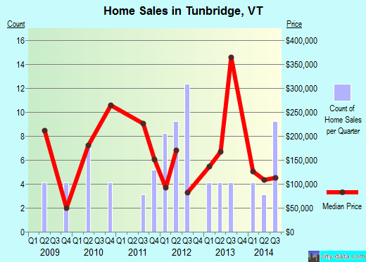 Tunbridge,VT index of house prices
