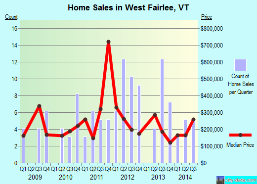 West Fairlee,VT real estate house value index trend