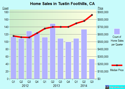 Tustin Foothills,CA real estate house value index trend