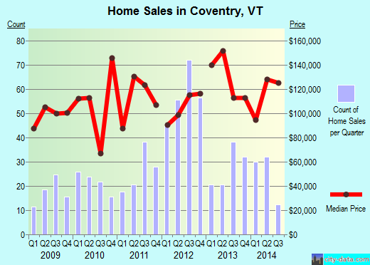 Coventry,VT real estate house value index trend