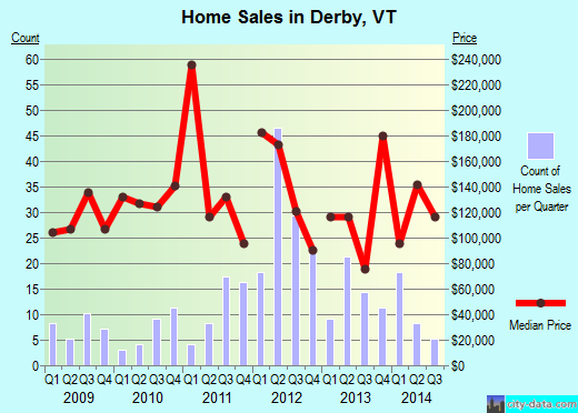 Derby,VT real estate house value index trend