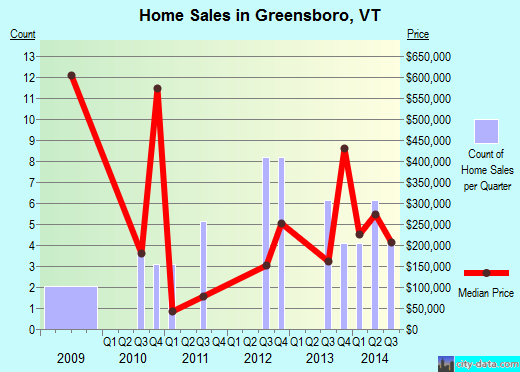 Greensboro,VT real estate house value index trend