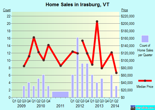 Irasburg,VT real estate house value index trend