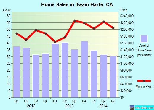 Twain Harte,CA real estate house value index trend