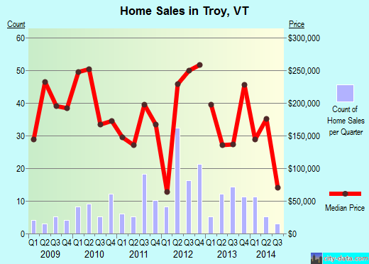 Troy,VT real estate house value index trend