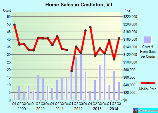 Castleton,VT real estate house value index trend