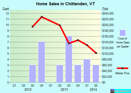 Chittenden,VT real estate house value index trend