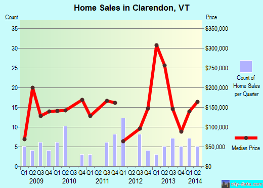 Clarendon,VT real estate house value index trend