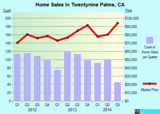 Twentynine Palms,CA real estate house value index trend