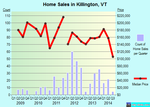 Killington,VT real estate house value index trend