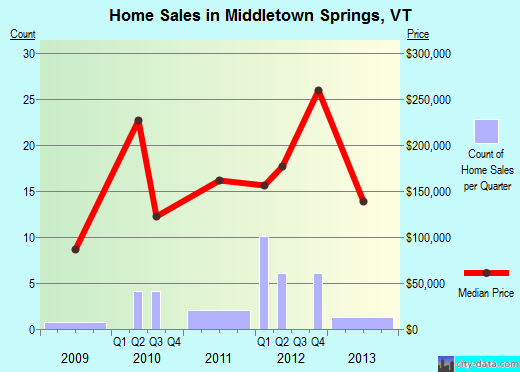 Middletown Springs,VT real estate house value index trend