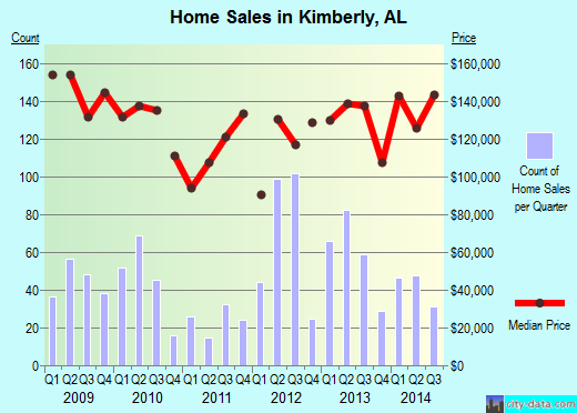 Kimberly,AL real estate house value index trend