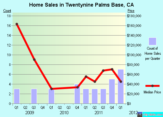 Twentynine Palms Base,CA real estate house value index trend