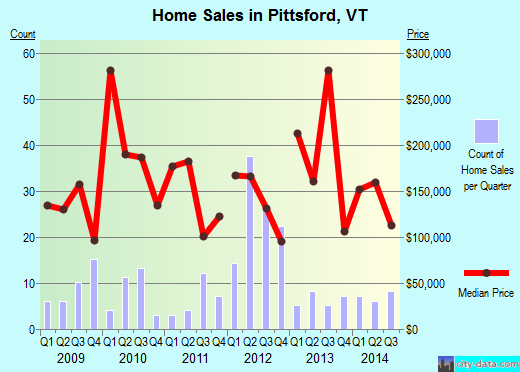 Pittsford,VT real estate house value index trend