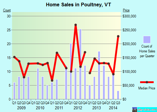 Poultney,VT real estate house value index trend