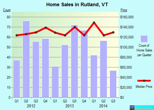 Rutland,VT real estate house value index trend