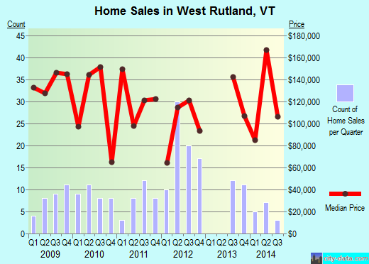 West Rutland,VT real estate house value index trend