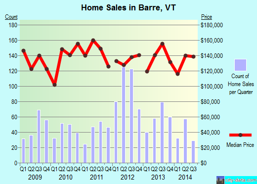 Barre,VT real estate house value index trend