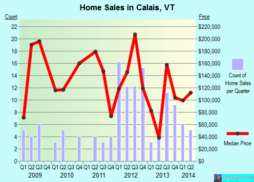 Calais,VT real estate house value index trend