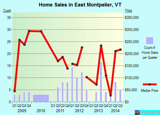 East Montpelier,VT real estate house value index trend