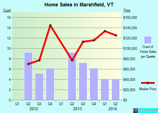 Marshfield,VT real estate house value index trend