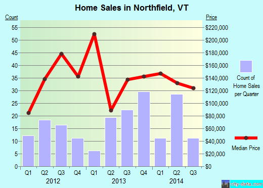 Northfield,VT real estate house value index trend