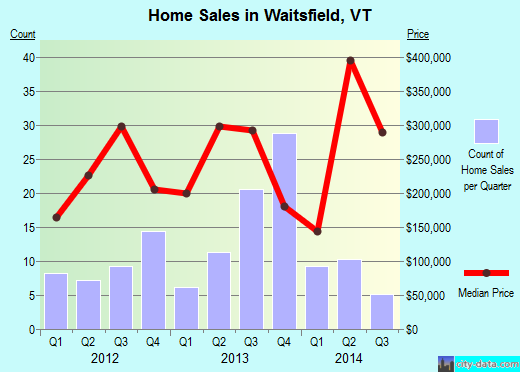 Waitsfield,VT real estate house value index trend