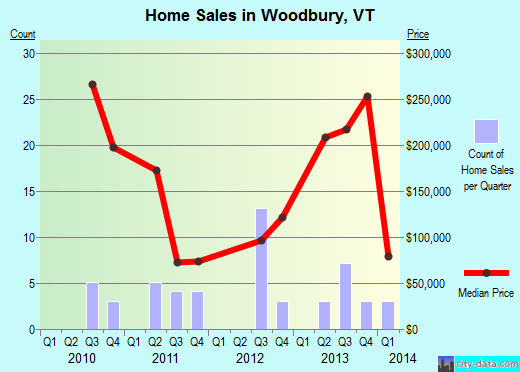 Woodbury,VT real estate house value index trend
