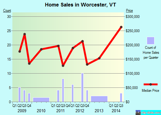 Worcester,VT index of house prices