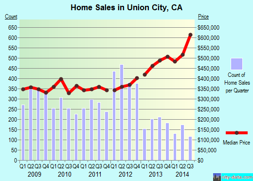 Union City,CA index of house prices