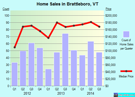 Brattleboro,VT real estate house value index trend