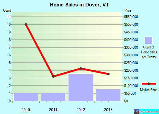 Dover,VT real estate house value index trend