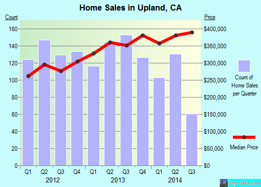 Upland,CA real estate house value index trend