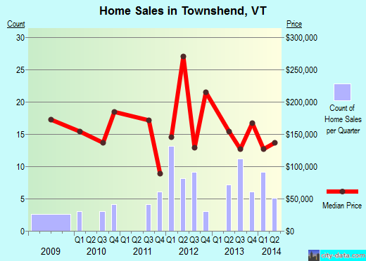 Townshend,VT real estate house value index trend