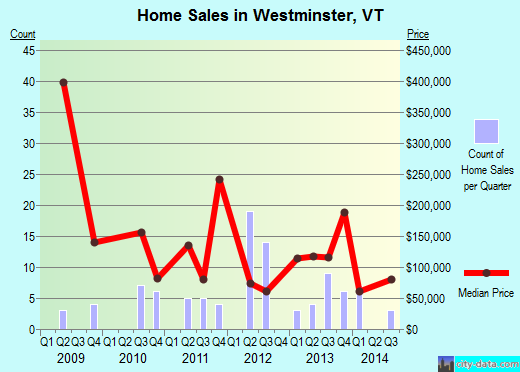 Westminster,VT real estate house value index trend