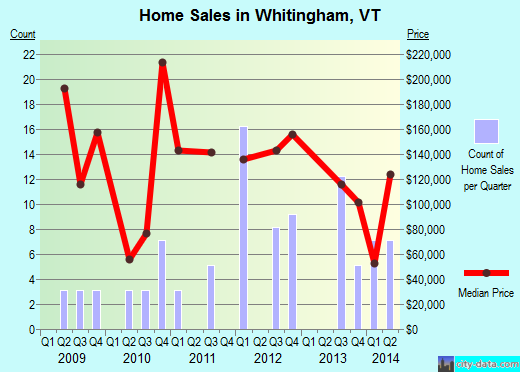 Whitingham,VT real estate house value index trend