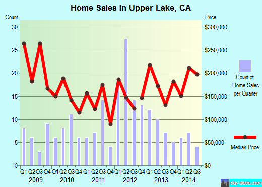 Upper Lake,CA real estate house value index trend