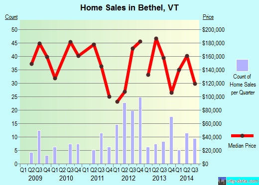 Bethel,VT real estate house value index trend