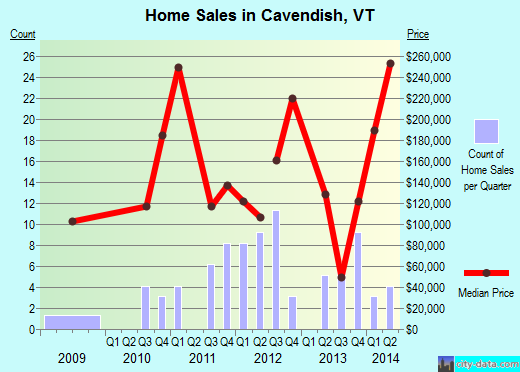 Cavendish,VT real estate house value index trend