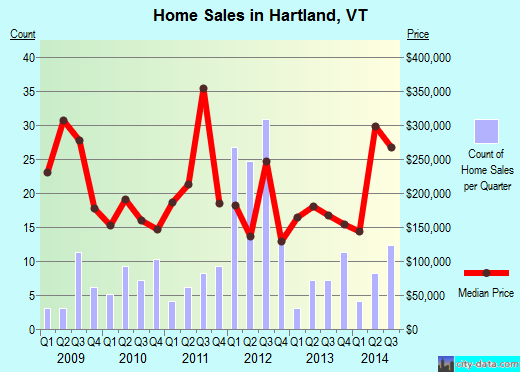 Hartland,VT real estate house value index trend