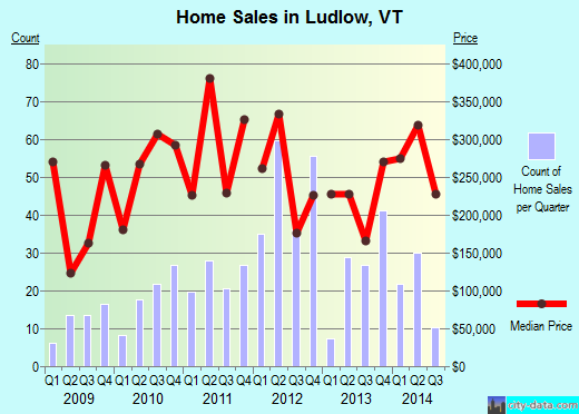 Ludlow,VT real estate house value index trend