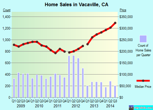 Vacaville,CA real estate house value index trend