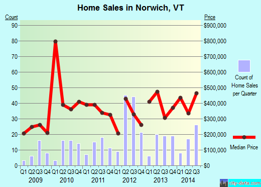 Norwich,VT real estate house value index trend